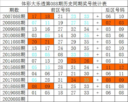 [公益彩票]祥子大乐透第20088期:前区大小比3-2