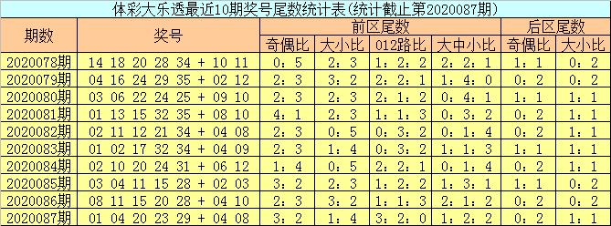 [公益彩票]邵老爷大乐透第20088期:后区和值参考5