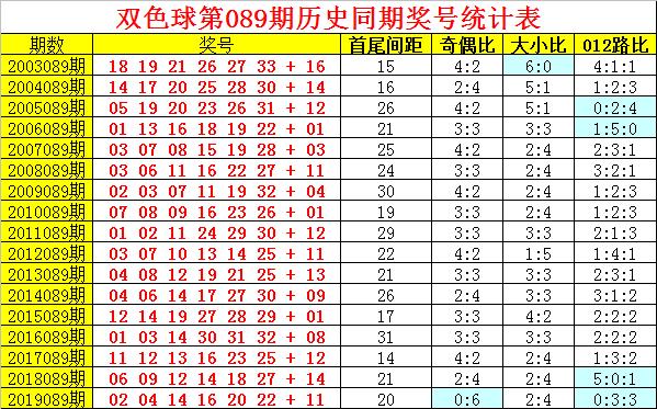 [公益彩票]阿旺双色球第20089期:龙头凤尾03-26