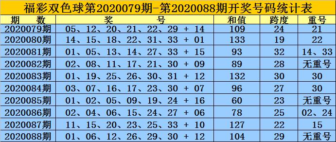 [公益彩票]黄岛主双色球第20089期:红球跨度走小