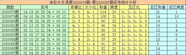 [公益彩票]秦姐大乐透第20088期:前区奇数号大热