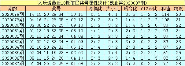 [公益彩票]孔阳大乐透第20088期:后区两码01 12