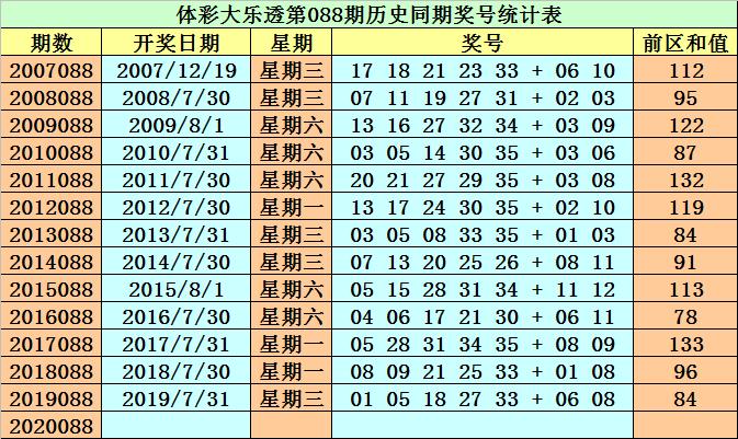 [公益彩票]然哥大乐透第20088期:前区防小号回补