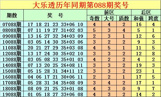 [公益彩票]唐龙大乐透第20088期:后区跨度参考2