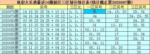[公益彩票]柳无尘大乐透第20088期:前一区走温