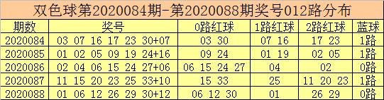[公益彩票]彩鱼双色球第20089期:红球奇偶比4-2