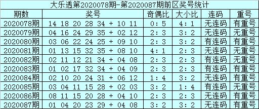 [公益彩票]邱少波大乐透第20088期:前区重号转冷
