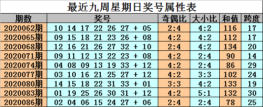 [公益彩票]金成双色球第20089期:防蓝球为冷码