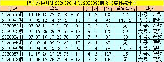 [公益彩票]范秋雨双色球第20089期:红球和值上升