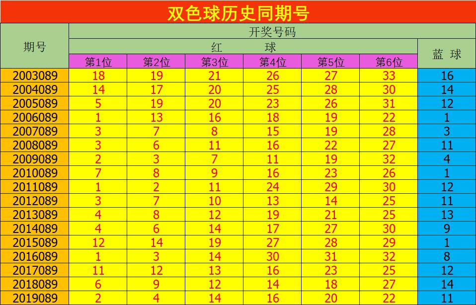 [公益彩票]安阳双色球第20089期:一码独蓝参考09