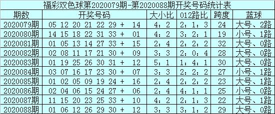 [公益彩票]安仔双色球第20089期:蓝球3码03 07 16