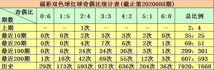 [公益彩票]柳无尘双色球第20089期:关注奇偶比3-3