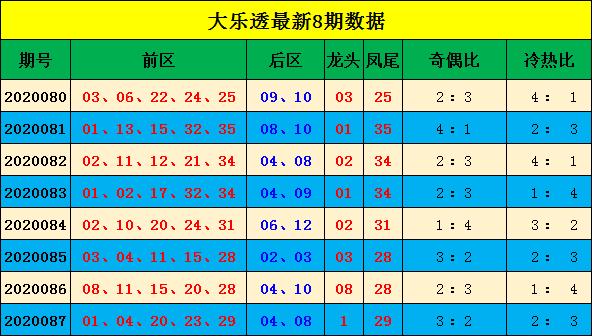 [公益彩票]宋大江大乐透第20088期:推荐冷热比2-3