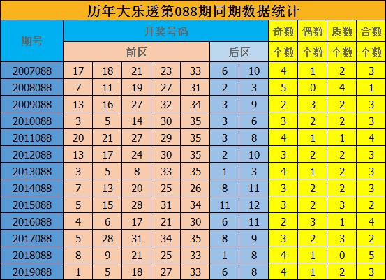 [公益彩票]修文大乐透第20088期:预测质合比为2-3