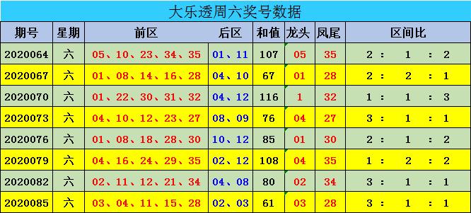 [公益彩票]迈久忠大乐透第20088期:后区单挑05 11