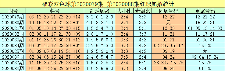 [公益彩票]牛飞双色球第20089期:红球杀28 29 30