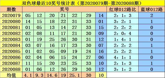 [公益彩票]李阳双色球第20089期:红球推荐18 19 21