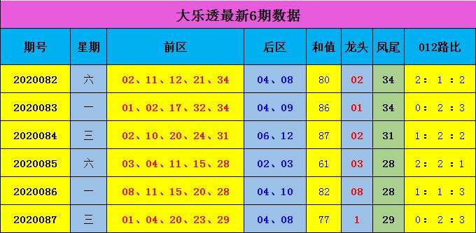 [公益彩票]蒋大中大乐透第20088期:后区推荐06 11