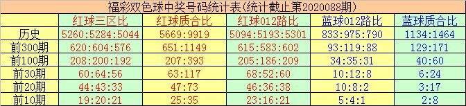 [公益彩票]唐羽双色球第20089期:012路比3-2-1