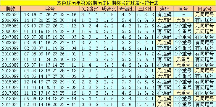[公益彩票]陆白秋双色球第20089期:红3胆09 14 17
