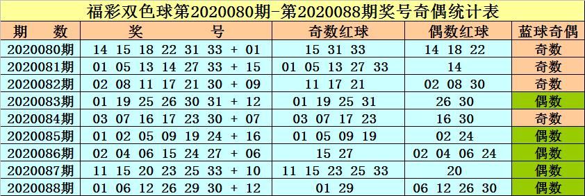 [公益彩票]李晓天双色球第20089期:关注凤尾31