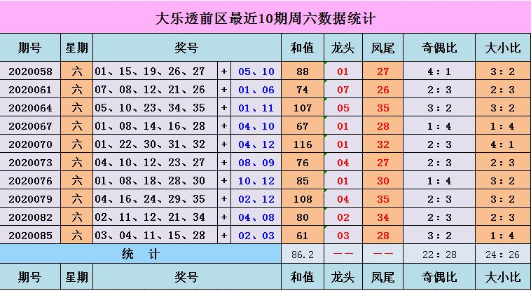 [公益彩票]一凡大乐透第20088期:前区和值100左右