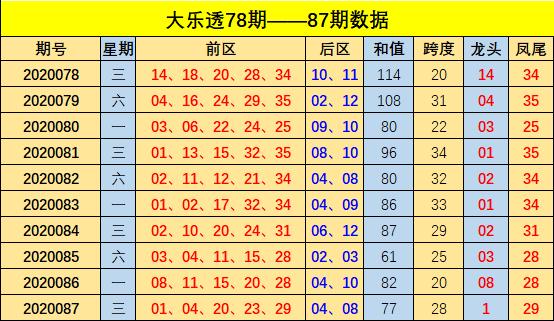 [公益彩票]方元大乐透第20088期:参考后区03 11