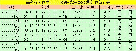 [公益彩票]老铁双色球第20089期:关注重号01 26