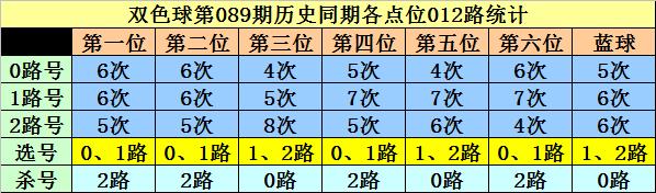 [公益彩票]李白石双色球第20089期:蓝球杀余数0路