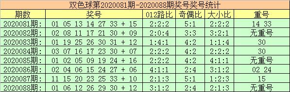 [公益彩票]玫瑰双色球第20089期:蓝球杀02 03 11