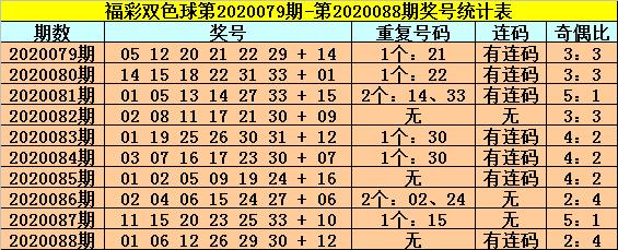 [公益彩票]龙山双色球第20089期:连码红球07 08