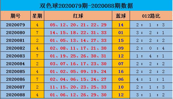 [公益彩票]阿燕双色球第20089期:红球胆码08 14 29