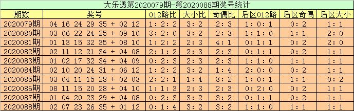 [公益彩票]高月大乐透第20089期:前区双胆16 22