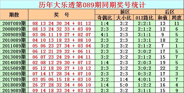 [公益彩票]彩鱼大乐透第20089期:后区跨度6