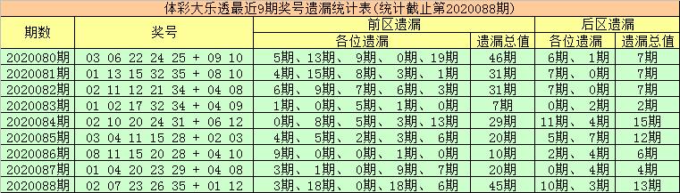 [公益彩票]金大玄大乐透第20089期:后区独看0路码