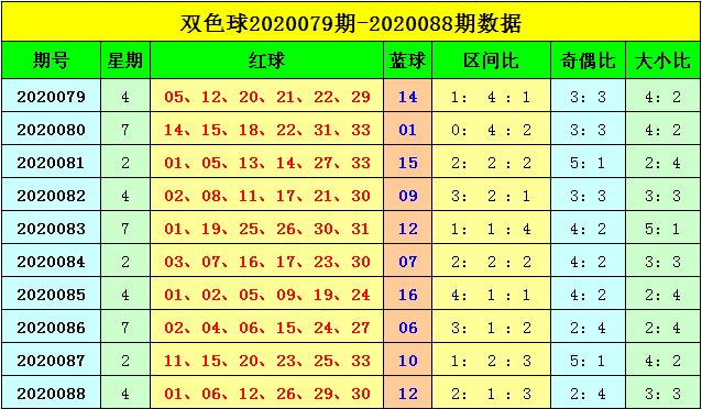 [公益彩票]刘海双色球第20089期:蓝球温码09回补