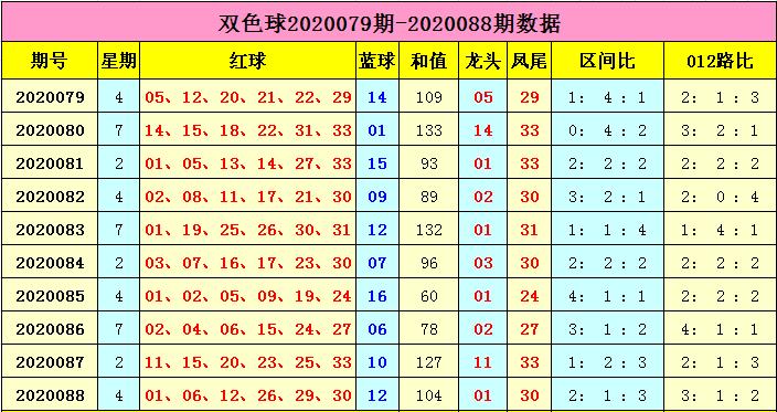 [公益彩票]云飞双色球第20089期:蓝球一码15