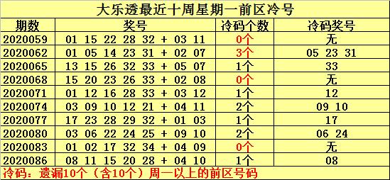 [公益彩票]何明大乐透第20089期:前区热号08 32