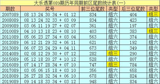 [公益彩票]船长大乐透第20089期:后区关注01 07