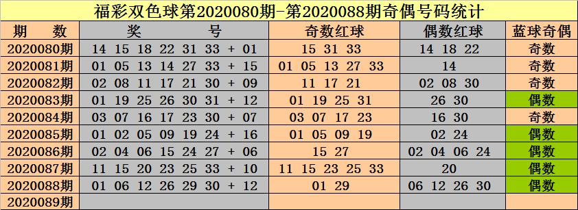 [公益彩票]钟天双色球第20089期:红球奇偶比3-3