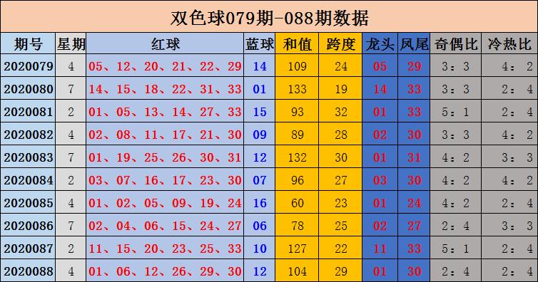 [公益彩票]沈昊双色球第20089期:红球冷热比1-5