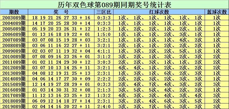 [公益彩票]赵灵芝双色球第20089期:红球二区精选22