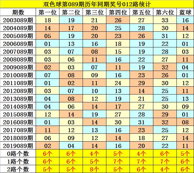 [公益彩票]夏姐双色球第20089期:红球凤尾关注29
