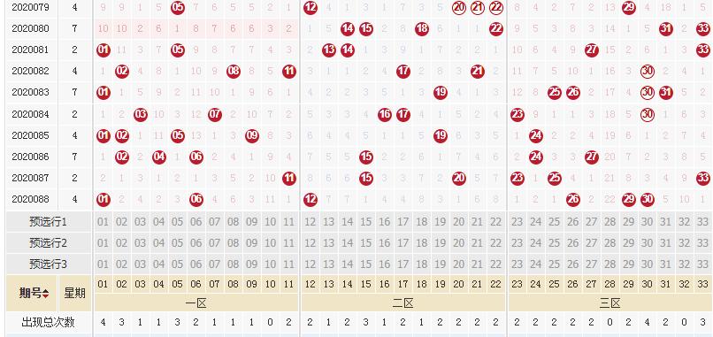 [公益彩票]李琳双色球第20089期:红球凤尾32