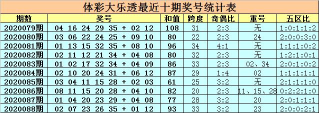 [公益彩票]卜算子大乐透第20089期:前区胆码04 21