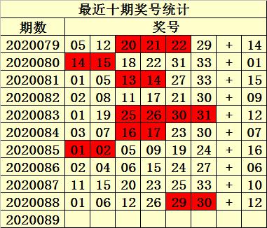 [公益彩票]易衍双色球第20089期:蓝球一码08