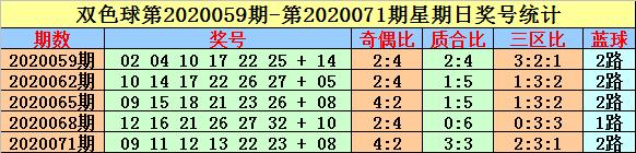 [公益彩票]英豪双色球第20089期:蓝球关注小号06