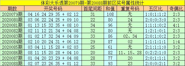 [公益彩票]何飞大乐透第20089期:前区双胆13 22