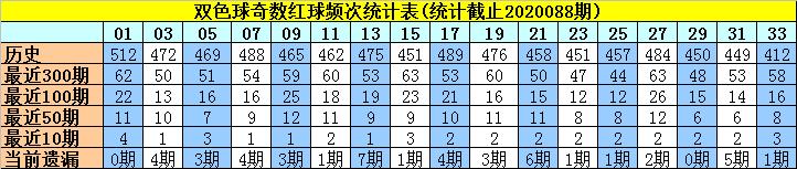 [公益彩票]许老六双色球第20089期:蓝球质数01 02