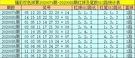 [公益彩票]易阳指双色球第20089期:红胆推荐13 20